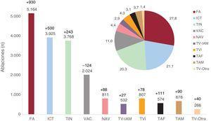 Frecuencia absoluta (barras) y relativa (gráfico circular) de los diferentes sustratos tratados mediante ablación con catéter en España durante el año 2019 (18.549 procedimientos). En cada sustrato se muestra, expresado en número de casos, el cambio respecto al anterior registro. FA: fibrilación auricular: ICT: istmo cavotricuspídeo; NAV: nódulo auriculoventricular; TAF: taquicardia auricular focal; TAM: taquicardia auricular macrorreentrante/aleteo auricular atípico; TIN: taquicardia intranodular; TVI: taquicardia ventricular idiopática; TV-IAM: taquicardia ventricular relacionada con cicatriz posinfarto; TV-Otra: otros sustratos; VAC: vía accesoria.