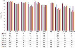 Evolución del porcentaje de éxito de la ablación con catéter según el sustrato tratado desde 2013. FA: fibrilación auricular; ICT: istmo cavotricuspídeo; NAV: nódulo auriculoventricular; TAF: taquicardia auricular focal; TAM: taquicardia auricular macrorreentrante/aleteo auricular atípico; TIN: taquicardia intranodular; TVI: taquicardia ventricular idiopática; TV-IAM: taquicardia ventricular relacionada con cicatriz posinfarto; TV-NIAM: taquicardia ventricular asociada con cardiopatía y no relacionada con cicatriz posinfarto; VAC: vía accesoria.