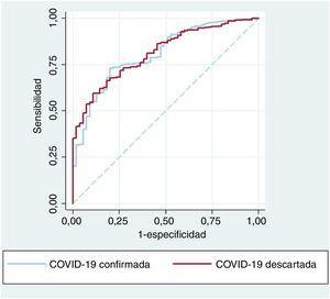 Curvas ROC de un modelo predictivo de la mortalidad con variables clínicas y la troponina cardiaca en los pacientes con COVID-19 confirmada y descartada.