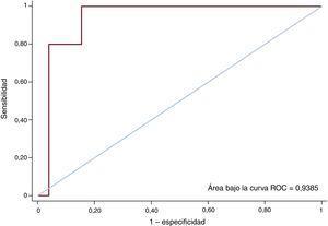 Área bajo la curva ROC para la recurrencia de insuficiencia tricuspídea tras la intervención quirúrgica. ROC: características operativas del receptor.