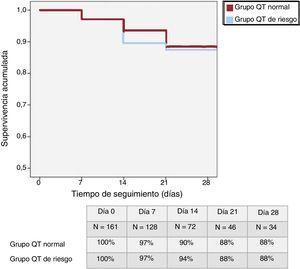 Análisis actuarial de supervivencia al mes de seguimiento comparando el grupo de pacientes con intervalo QT de riesgo y el grupo de pacientes con QT normal en las primeras 48horas de ingreso. QTc: intervalo QT corregido.