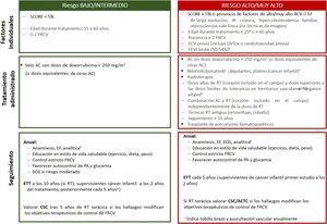 Estratificación riesgo y plan seguimiento después del tratamiento onco-hematológico. AC: antraciclinas; ACTC: angiografía coronaria por tomografía computarizada; CSC: puntuación de calcio; CTOX: cardiotoxicidad; DM: diabetes mellitus; DV: disfunción sistólica; ECG: electrocardiograma; ECV: enfermedad cardiovascular previa; EF: exploración física; ETT: ecocardiografía transtorácica; FRCV: factor de riesgo cardiovascular; IR: insuficiencia renal; PA: presión arterial; RT: radioterapia. aSe puede valorar a los supervivientes de cáncer infantil con la calculadora de riesgo cardiovascular para supervivientes de cáncer pediátrico, que permite estimar riesgo de disfunción ventricular, cardiopatía isquémica e ictus. Si todas las puntuaciones obtenidas corresponden a riesgo bajo (<3), se incluye en la categoría de riesgo bajo; si alguna puntuación corresponde a riesgo moderado (≥3), se incluye en la categoría de riesgo alto. bSe considera en alto riesgo a los pacientes con fracción de eyección del ventrículo izquierdo límite en tratamiento con antraciclinas o radioterapia torácica con el corazón incluido en el campo, aunque sea en dosis menores que las consideradas de alto riesgo. cAumentan el riesgo de sufrir enfermedad arterial ateroesclerótica periférica. dVéase la tabla 5 del material adicional sobre la dosis límite de tolerancia de diferentes órganos sanos en función de campo de irradiación. eAnalítica con hemograma, bioquímica básica (creatinina, tasa de filtrado glomerular, perfil hepático), perfil lipídico y glucohemoglobina.