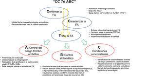 Aproximación a la FA según el esquema CC to ABC y novedades temáticas destacadas. FA: fibrilación auricular; FEVI: fracción de eyección del ventrículo izquierdo.