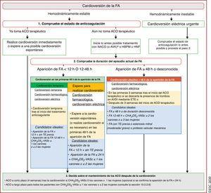 Diagrama de flujo para la toma de decisiones sobre la cardioversión de la FA dependiendo de la presentación clínica, la aparición de FA, el tratamiento anticoagulante oral y los factores de riesgo de ictus. <span class=