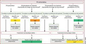 Indicaciones para la ablación con catéter de la FA sintomática. Las flechas que van desde los <span class=