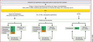 Tratamiento a largo plazo para el control del ritmo cardiaco. ARA-II:antagonistas del receptores de la angiotensinaII; ARM: antagonistas del receptor de mineralocorticoides; EC: enfermedad coronaria; FA: fibrilación auricular; <span class=