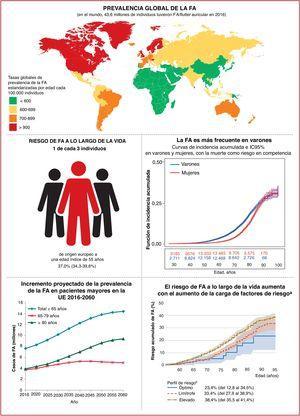 Epidemiología de la FA: prevalencia (panel superior)10–20; riesgo a lo largo de la vida e incremento proyectado de la incidencia y la prevalencia (panel inferior)21–34. IC95%: intervalo de confianza del 95%; FA: fibrilación auricular; PA: presión arterial; UE: Unión Europea. aTabaquismo, consumo de alcohol, índice de masa corporal, diabetes mellitus (tipos 1 o 2) y antecedente de infarto de miocardio o insuficiencia cardiaca. bPerfil de riesgo: óptimo (todos los factores de riesgo son negativos o están dentro de la normalidad; limítrofe (sin factores de riesgo elevados pero con más de 1factor de riesgo en el límite); elevado (más de 1 factor de riesgo importante).