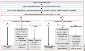 Tratamiento de las hemorragias activas en pacientes que anticoagulados (los centros deben disponer de un procedimiento acordado con antelación)143. <span class=