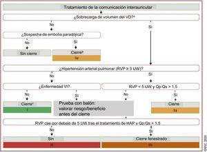 Tratamiento de la comunicación interauricular. Reproducida de Baumgartner et al.1 con permiso de la Sociedad Europea de Cardiología y Oxford University Press. CIA: comunicación interauricular; HAP: hipertensión arterial pulmonar; I-D: izquierdo-derecho; Qp:Qs: cociente de flujo pulmonar a sistémico; RVP: resistencia vascular pulmonar; VD: ventrículo/ventricular derecho; UW: unidades Wood; VI: ventrículo/ventricular izquierdo. a Agrandamiento del VD con aumento del volumen de eyección. b Siempre que no haya HAP o enfermedad VI. c En pacientes ancianos no aptos para cierre con dispositivo, se debe sopesar cuidadosamente el riesgo quirúrgico frente al potencial beneficio del cierre de la CIA. d Sopesar cuidadosamente el beneficio de eliminar el cortocircuito I-D frente el impacto potencialmente negativo del cierre de la CIA por aumento de la presión de llenado (considerando cierre, cierre fenestrado y sin cierre).
