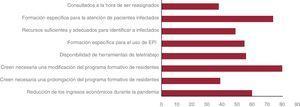 Impacto formativo y profesional de la pandemia por COVID-19 en jóvenes cardiólogos. EPI: equipos de protección individual. Los datos expresan n (%).