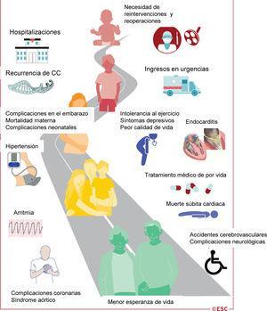 Ilustración central. La cardiopatía congénita es una enfermedad crónica que dura toda la vida. CC: cardiopatía congénita; <span class=