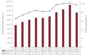 Evolución del número de procedimientos y de centros participantes en la última década.