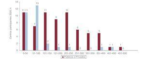 Distribución de los centros participantes según el volumen de procedimientos anuales y el tipo de financiación.