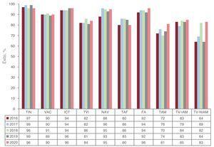 Evolución del porcentaje de éxito por sustrato en los últimos 5 años (no se dispone de datos previos del porcentaje de éxito en FA). FA: fibrilación auricular; ICT: istmo cavotricuspídeo; NAV: nódulo auriculoventricular; TAF: taquicardia auricular focal; TAM: taquicardia auricular macrorreentrante; TV-IAM: taquicardia ventricular relacionada con cicatriz posinfarto; TIN: taquicardia intranodular; TVI: taquicardia ventricular idiopática; TV-NIAM: taquicardia ventricular asociada con cardiopatía y no relacionada con cicatriz posinfarto; VAC: vía accesoria.