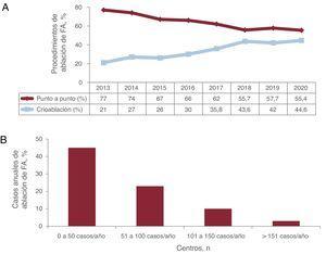 A: evolución temporal de técnicas punto a punto y crioablación desde 2013. B: distribución de centros según el volumen de procedimientos de ablación de fibrilación auricular (FA).