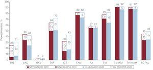 Porcentaje de procedimientos asistidos con navegador y sin escopia en 2019 y 2020. FA: fibrilación auricular; ICT: istmo cavotricuspídeo; NAV: nódulo auriculoventricular; TAF: taquicardia auricular focal; TAM: taquicardia auricular macrorreentrante; TIN: taquicardia intranodular; TVI: taquicardia ventricular idiopática; TV-IAM: taquicardia ventricular relacionada con cicatriz posinfarto; TV-NIAM: taquicardia ventricular asociada con cardiopatía y no relacionada con cicatriz posinfarto; VAC: vía accesoria.