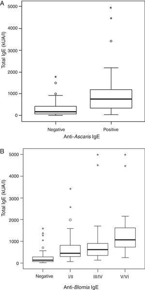 (A) Relationship between total IgE and anti-Ascaris IgE levels according to non-parasited or positive stool exams for A. lumbricoides (parasited). (B) Relationship between total IgE according to stratification of specific anti-B. tropicalis IgE. (p<0.001.