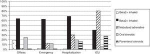 Use of bronchodilators, adrenaline, and corticosteroids in each health care setting (percentages).
