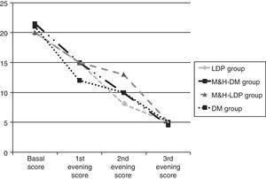Global cough score tendency, calculated during three evenings in the four arms. DM, dextromethorphan; M&H-DM, milk and honey group of the DM randomisation list; LDP, levodropropizine; M&H-LDP, milk and honey group of the levodropropizine randomisation list.