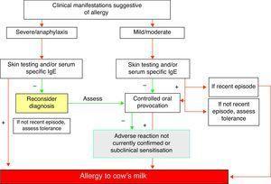 Diagnostic algorithm of allergy to cow's milk.
