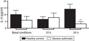 IL-4 production by PBMC of severe asthmatic children. PBMC from severe asthmatic children produce similar levels of IL-4 at basal conditions, after 12h stimulation with LPS (p>0.05 in all situations, n=13, Mann–Whitney test). After 24h stimulation with LPS, PBMC from severe asthmatic children produce lower levels of IL-4 compared to healthy controls (*p<0.05, n=13, Mann–Whitney test).