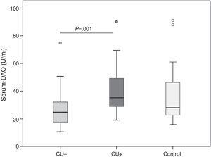Serum diamine oxidase in patients with chronic urticaria (CU) and controls. CU+: Anisakis sensitisation associated urticaria. CU−: not sensitised against Anisakis. There were no differences between CU and controls, but CU+ patients had higher serum diamine oxidase levels than CU.