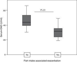 In Anisakis sensitisation associated chronic urticaria (CU+), serum diamine oxidase (DAO) levels are lower in patients with fish intake associated exacerbation (FIAE).