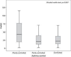 FeNO values in patients with controlled, partly controlled, and poorly controlled asthma.