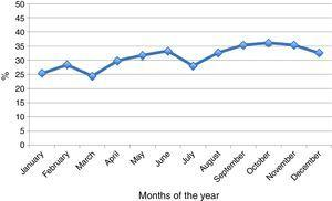 Percentage of M. pneumoniae IgM seropositivity by month of the year during the 10-year study period (2004–2013).