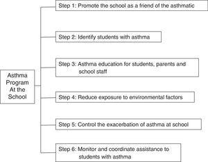 Flowchart – Steps to implement an Asthma Programme at the school. See text for more details.