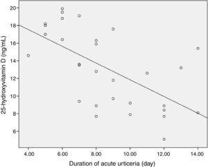 Vitamin D levels (ng/mL) and duration of acute urticaria (days) in patients with acute urticaria.