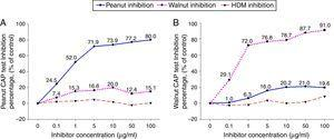 Cross-inhibition of peanut with walnut. Pooled sera from eight subjects who were immunoCAP positive for both peanut and walnut (>3.66kU/L) were incubated with the indicated concentration of either peanut or walnut protein extracts at 4°C overnight. House dust mite extract was also incubated with the pooled sera as a negative control. The IgE levels of the inhibited sera against peanut (A) and walnut (B) were then measured by the immunoCAP test. The specific IgE level of uninhibited pooled serum was used as a control.