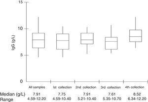 Total IgG measured in serum samples of patients on regular use of intravenous immunoglobulin.