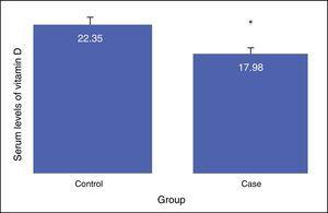 Mean serum levels of vitamin D in the case and control groups.