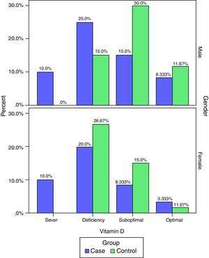 Frequency of vitamin D deficiency in the case and control groups by separate levels (deficiency, suboptimal, optimal and severe).