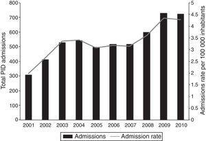Total number of PID admissions and PID admission rate per 100,000 inhabitants in Chile, 2001–2010.