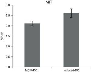Flow cytometric analysis of phagocytic cells revealed significant increased MFI as phagocytosis power per DC accompany with maturation among MCM-DCs to Induced-DCs (p<0.05).