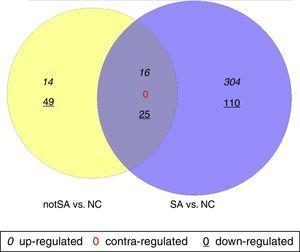 Venn diagram comparison of regulated genes between notSA vs. NC and SA vs. NC. Differentially expressed genes (DEGs) identified in notSA vs. NC and SA vs. NC are indicated in yellow and blue circles, respectively. The genes regulated in common are represented in the region of interaction between yellow and blue circles.