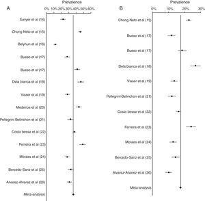 Meta-analysis of prevalence of wheezing (A) and RW (B).