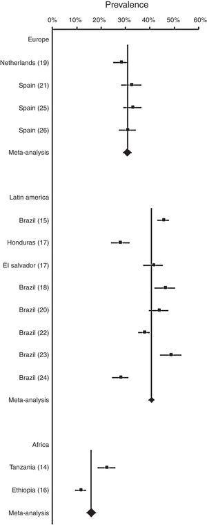Meta-analysis of prevalence of wheezing in infants across regions.