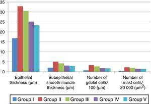 Comparison of the histopathological findings of study groups.