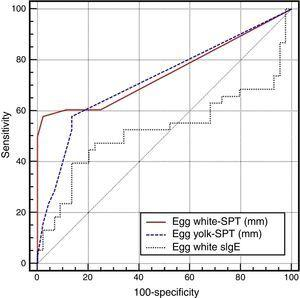 ROC curves for the skin prick test and egg specific IgE levels.