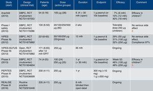 Clinical studies using Viaskin® Peanut for EPIT [www.dbv-technologies.com].15