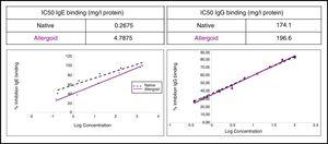ELISA inhibition assays. Left: data comparison IC50 obtained with the assays developed by IgE CAP inhibition. Right: data comparison IC50 obtained with the assays developed by IgG ELISA competition.