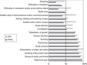 The recognition of 18 specific food allergy related symptoms among primary health care professionals. The percentage represents professionals who correctly recognized that the symptom could potentially be caused by food allergy. The dashed line is set at 50% to demonstrate very poor knowledge of several key symptoms, as even flipping a coin (guessing) will give a chance of 50%. PHN=public health nurse.