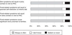 The perceptions of 80 primary health care professionals on the frequency of burden to the families and to the primary health care system caused by food-related symptoms and eczema.
