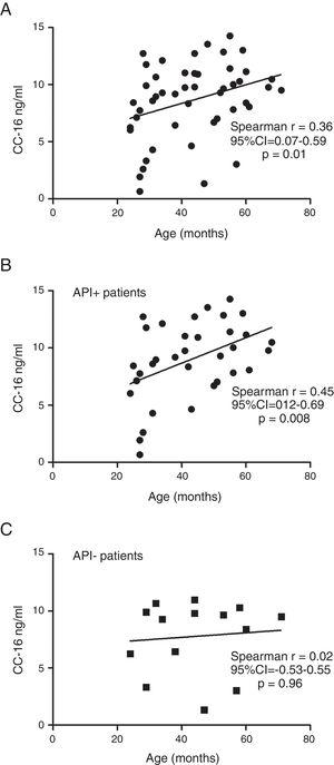 (A) Correlation between serum CC16 level (ng/mL) and age, in the whole sample (B) among positive API, (C) among negative API. Data were analysed using Spearman's rank correlation.