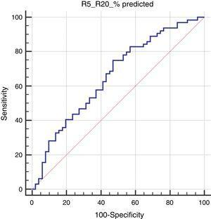 The receiver operating characteristic curve for R5-R20 to predict positive asthma predictive index in preschoolers with recurrent wheezing (AUC: 0.656, p=0.003).