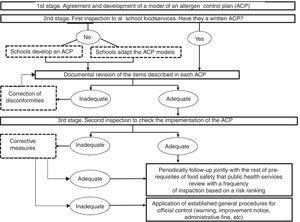 Phases in the process of implementing an Allergen Control Plan (ACP).