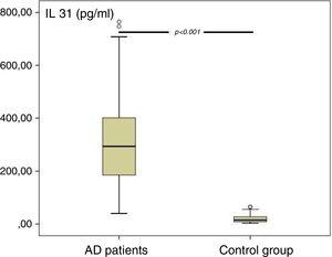 Plasma IL-31 levels of AD patients and control group.